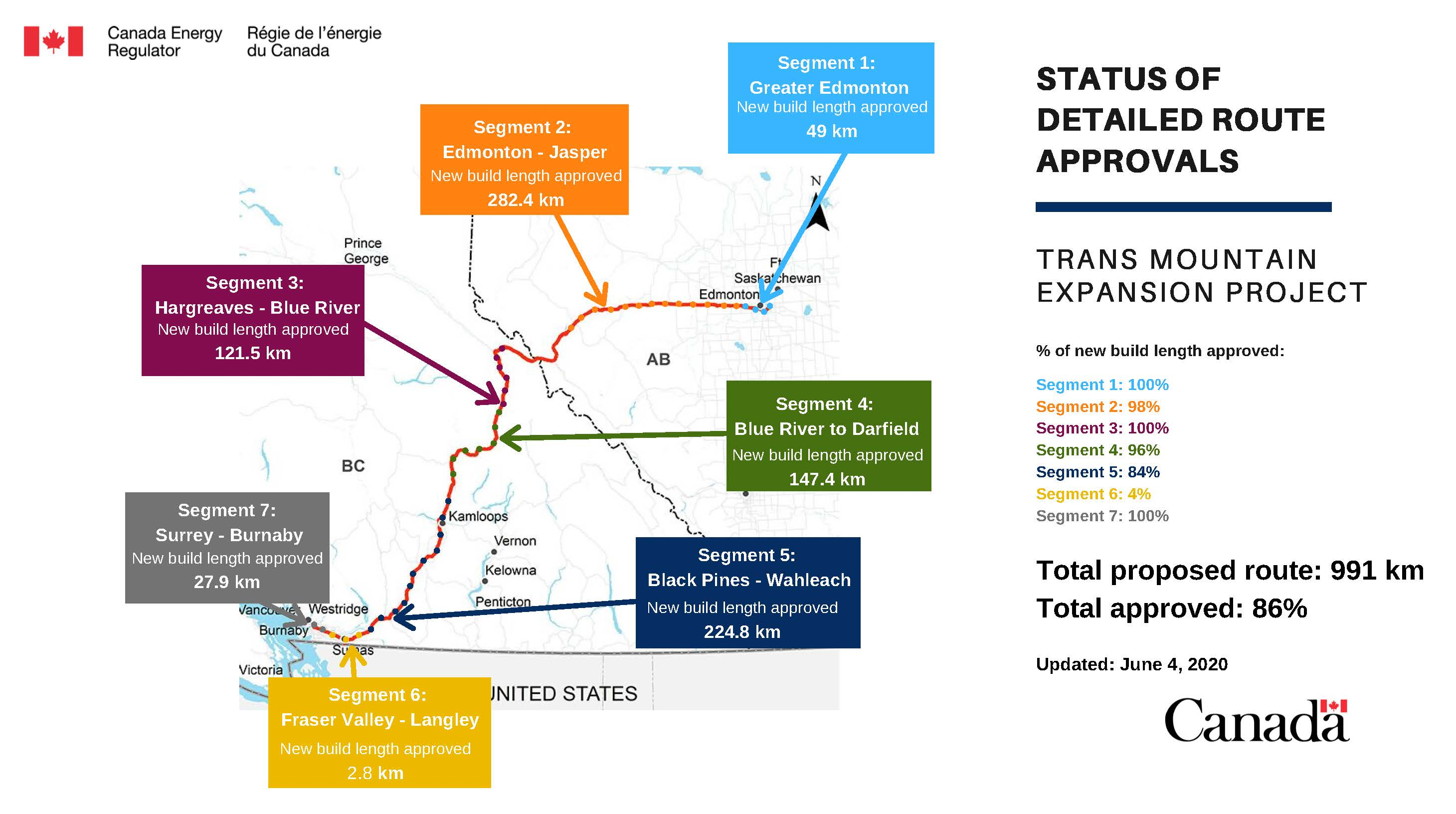 Status of 2019 detailed route approvals